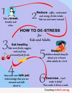 flow chart on how to deal with stress