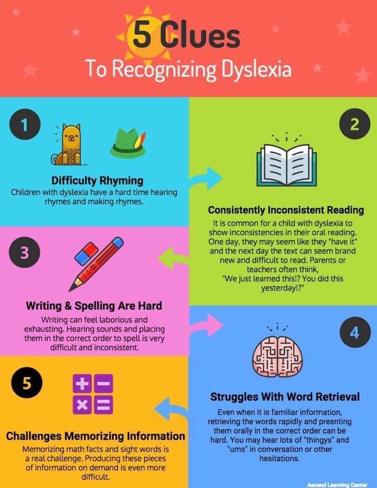 tell-tale signs of dyslexia